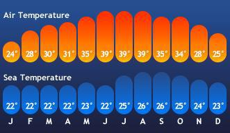 Annual temperatures in Hurghada